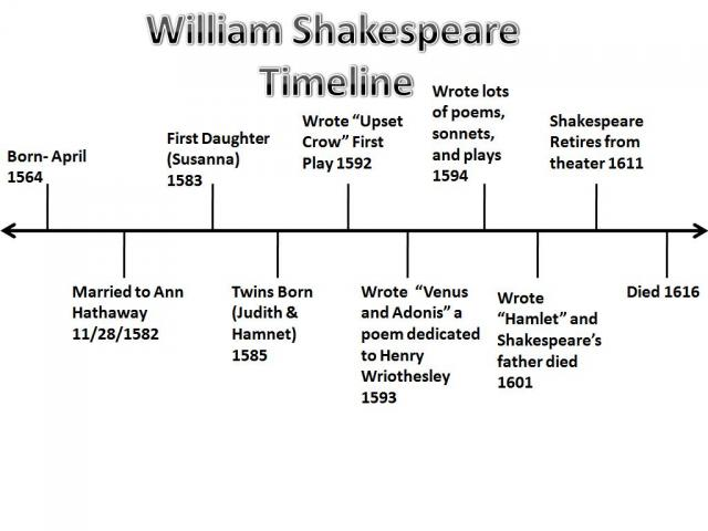 william s life william shakespeare pictured above is my timeline of william shakespeare s life death and everything in between